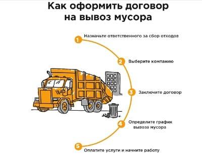 схема оформления договора